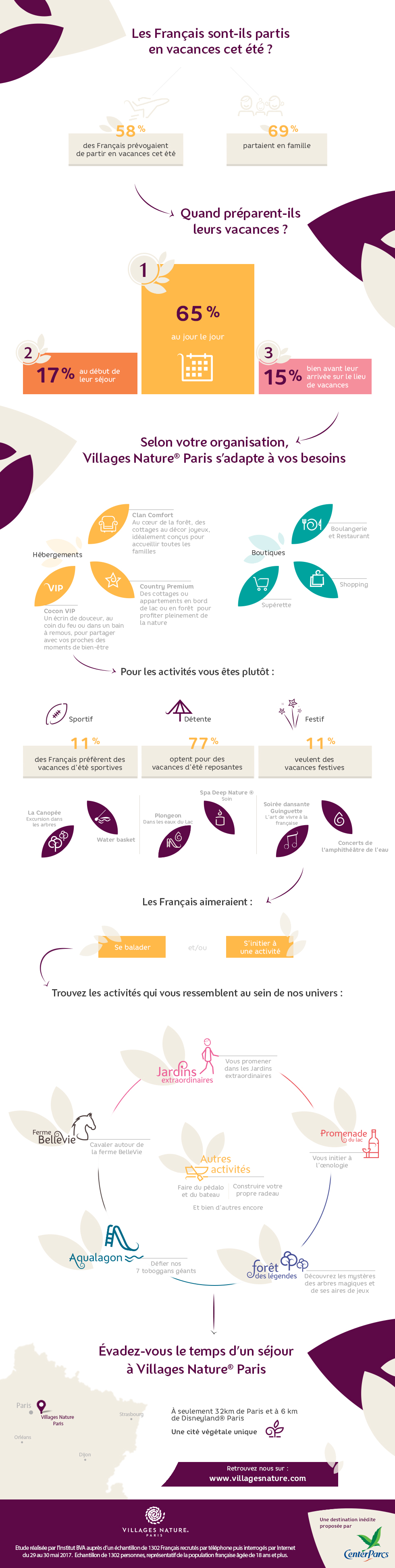 Vacances d'été Infographie, Que faire à Paris - Villages Nature Paris